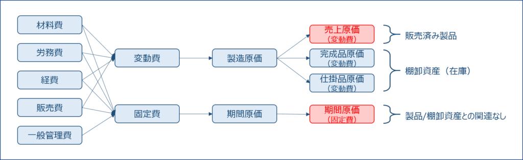 財務・会計 ~原価計算(直接原価計算)(1)~