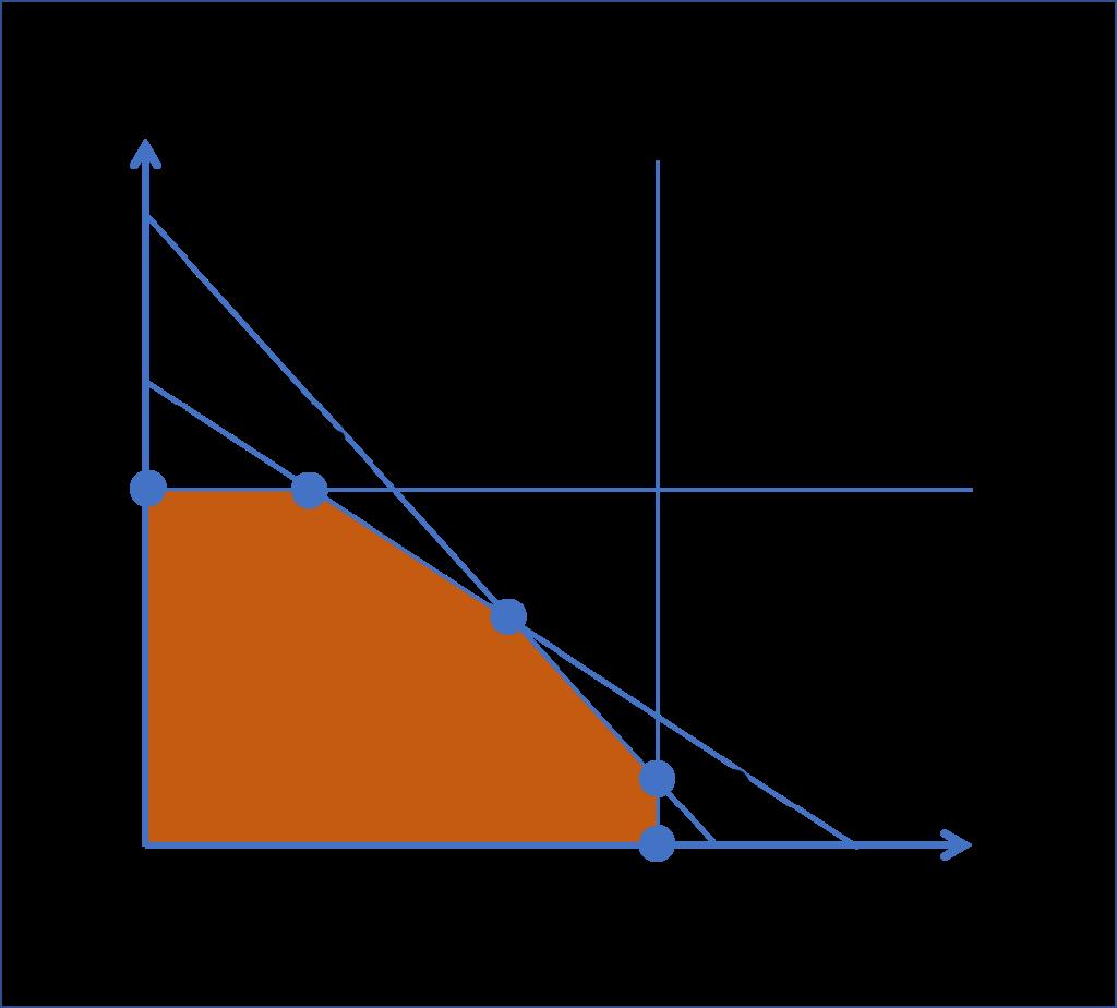 利益 率 限界