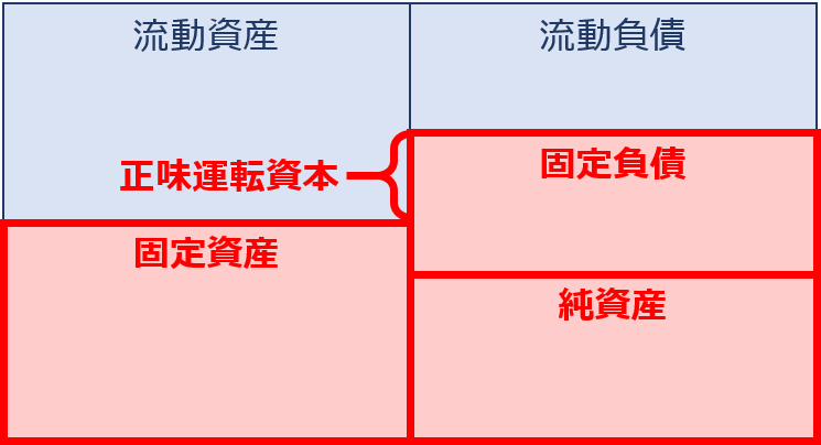 中小企業診断士 ~正味運転資本...