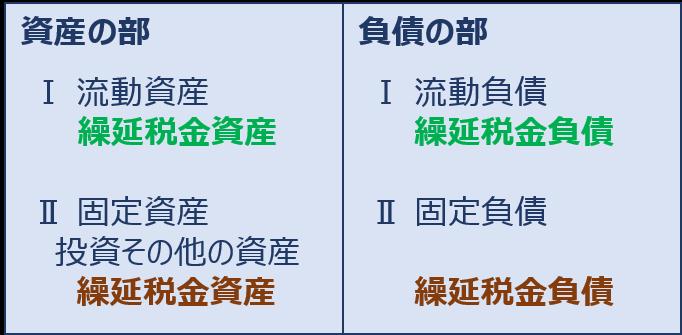差異 将来 加算 一時 第2回:一時差異と永久差異、繰延税金資産と繰延税金負債|わかりやすい解説シリーズ「税効果」|EY新日本有限責任監査法人