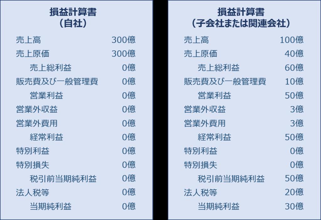 財務・会計 ~H26-8 連結会計(1)持分法~   資格とるなら.tokyo