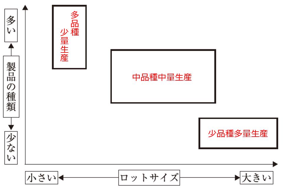 運営管理 ~H28-5 生産形態(2)多品種少量生産・少品種多量生産~